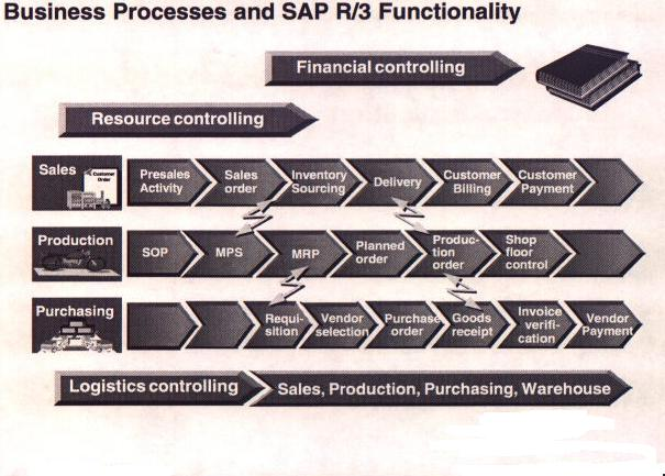 System Wide Features Sap Abap Sap R 3 Sap Bw